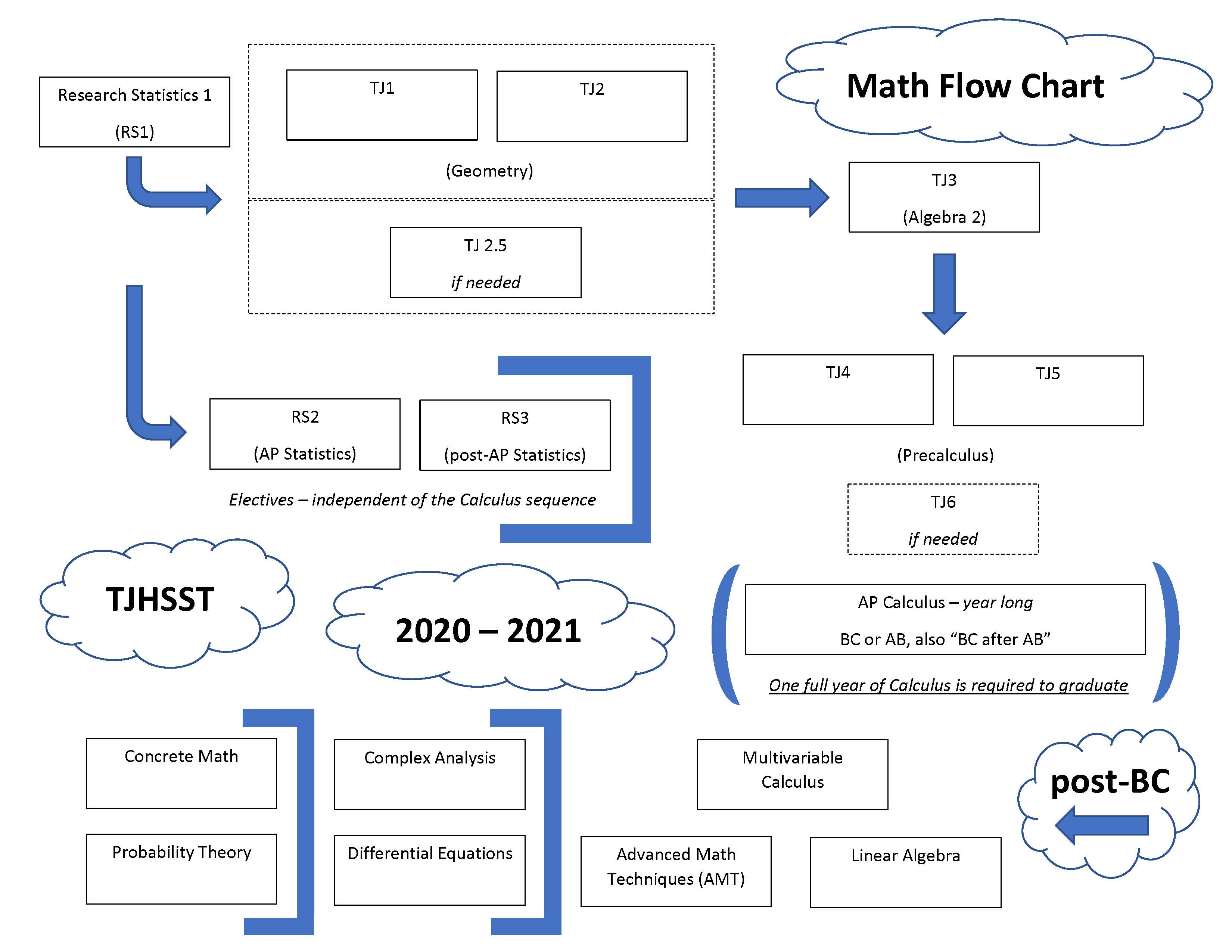 Flow chart of math courses