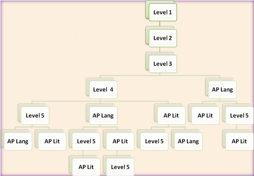 flow chart of world language course sequence